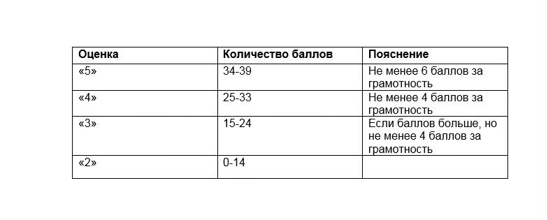 оценка и баллы на ОГЭ по русскому языку
