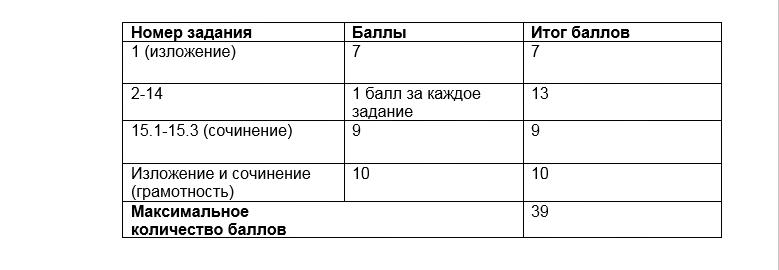таблица баллов ОГЭ по русскому языку