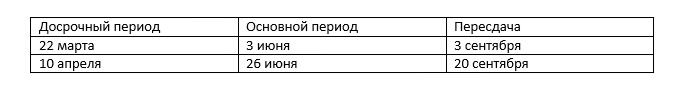 даты проведения ЕГЭ по русскому