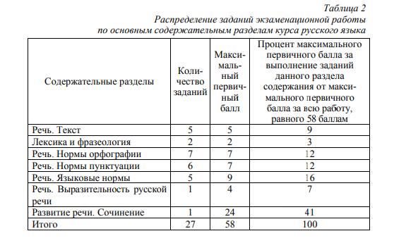 ЕГЭ по русскому языку: структура