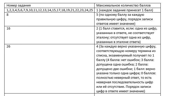 таблица оценивания ЕГЭ по русскому языку