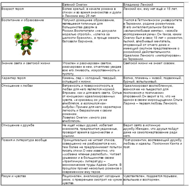 таблица: сравнение Онегина и Ленского