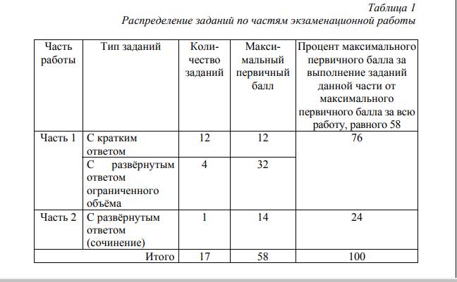 таблица баллов на ЕГЭ по литературе