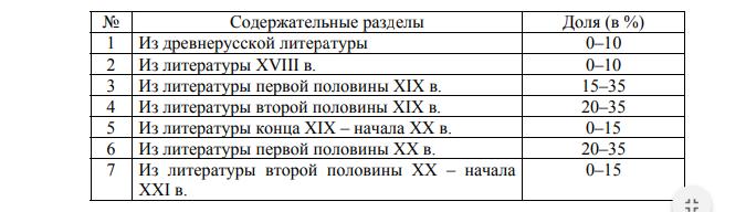 Разделы ЕГЭ по литературе