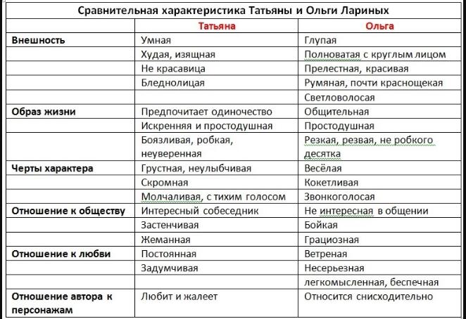 сравнительная характеристика Ольги и Татьяны