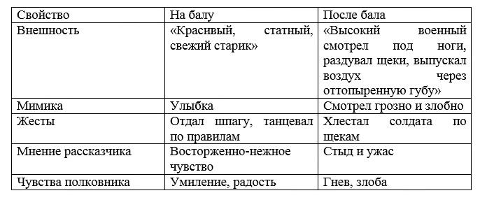 Характеристика полковника в рассказе После бала: таблица