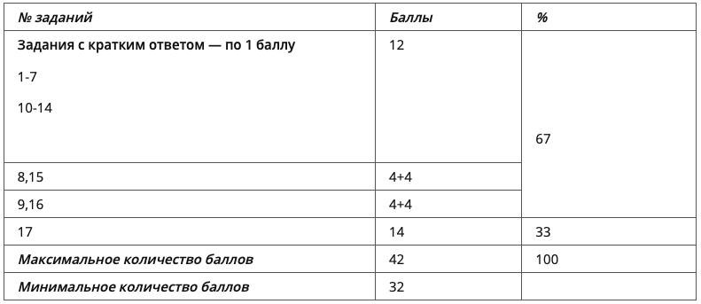 таблица баллов ЕГЭ по литературе