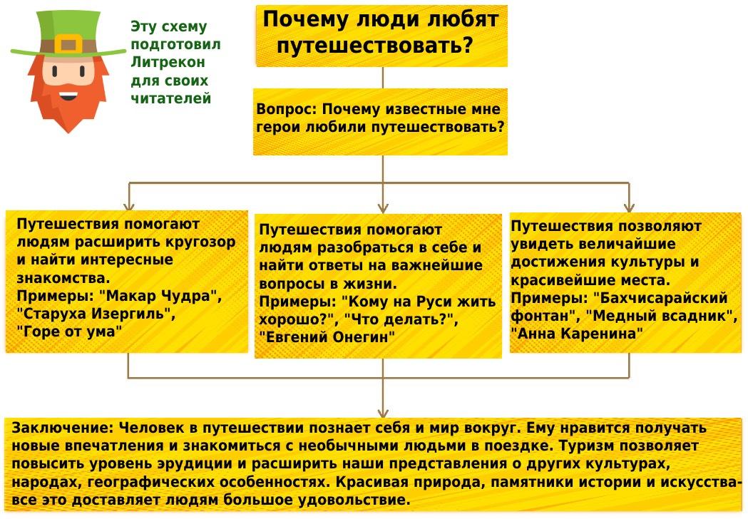 план итогового сочинения 2021-2022